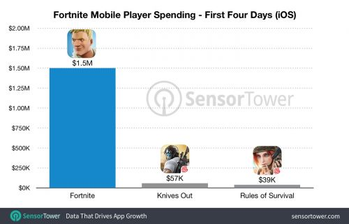 'Fortnite' for iOS Made $1.5 Million in 4 Days
