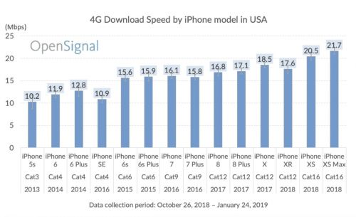 Test Compares The Cellular Speeds Of iPhones Over The Years