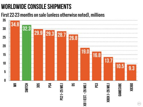 Putting Switch's 32 million shipments in context
