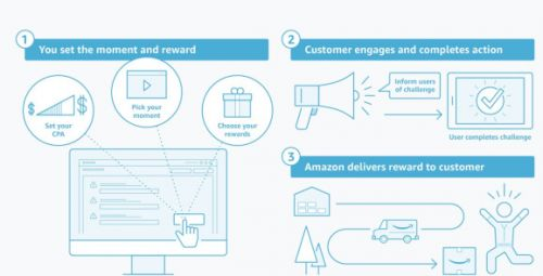 Amazon introduces Moments marketing tool for mobile games and apps