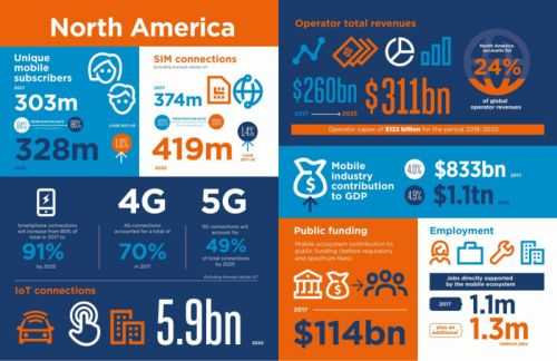 Report: North America Will Lead Global Switch To 5G
