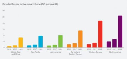 Report: By 2022, US Data Usage To Hit 26GB Per Month, Per Phone
