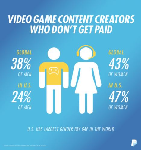 Paypal: Game livestreaming explodes, but female streamers are less likely to get paid