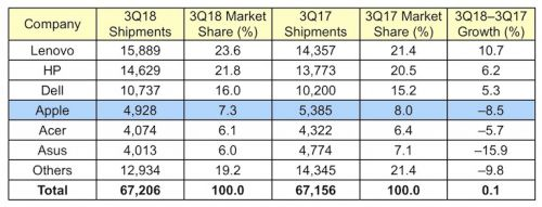 Apple's Mac Sales Down in Q3 2018 Amid a Lack of Updates