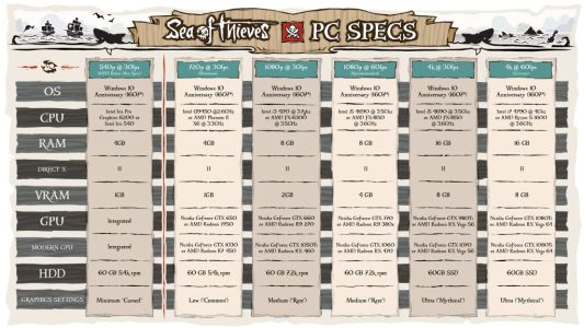 Let's talk about specs for Sea of Thieves