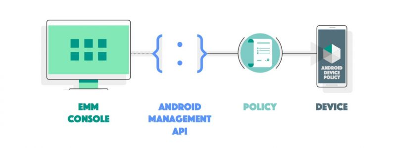 Google Debuts The Android Management API For Enterprise Use