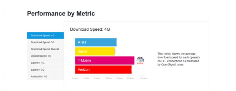 T-Mobile Still Offers Fastest Mobile Speeds In The US: OpenSignal