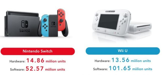 Nintendo Switch has already outsold the entire Wii U run
