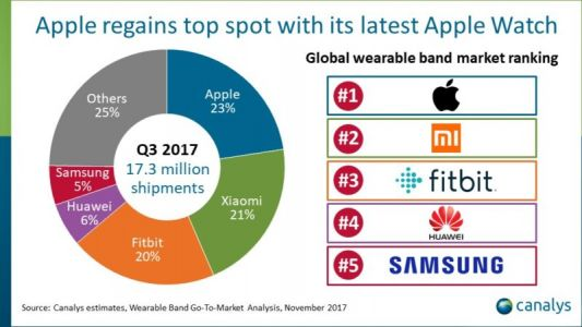 Samsung Shipped Only 500K Gear S3 Units In Q3 2017: Canalys