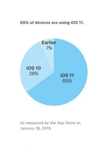 IOS 11 Installed On 65% Of All Compatible Devices