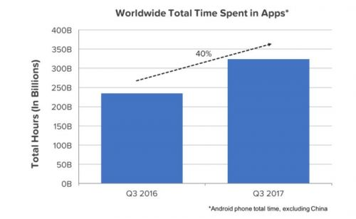 Users Spent Nearly 325B Hours On Android Apps In Q3 2017