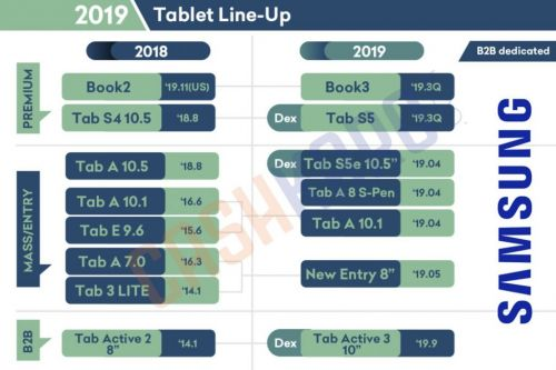 These Are Samsung's Upcoming Tablets & Wearables: Leak