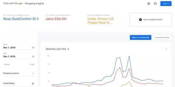 Google Shopping Insights reveal most searched for tech, toys, & more for the holidays