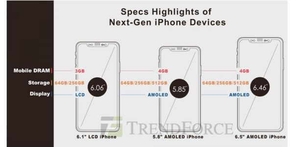2018 OLED iPhones to support Apple Pencil, with 512GB top tier - Trendforce