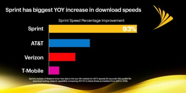 Sprint Still Claiming It Can Do 5G Without T-Mobile