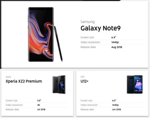 Samsung Galaxy Note 9 Listed As A 'YouTube Signature Device'