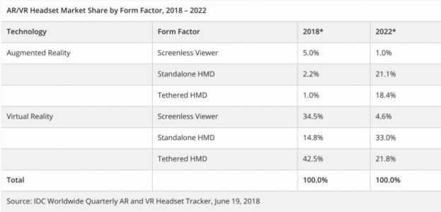 IDC Reiterates Expectation Of Growth For AR/VR Market