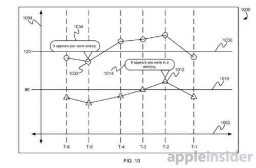 Apple Possibly Looking Into Automatic Blood Pressure Monitoring Functionality