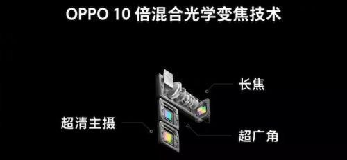 Oppo 10x Zoom Camera For Smartphones Being Developed