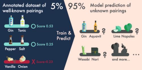 AI predicts new food and drink pairings