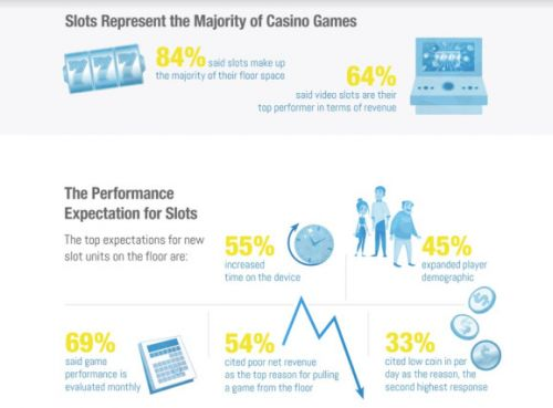 Synergy Blue: 70% of casinos say they plan to add skill-based games