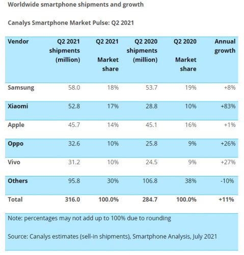 After passing Apple, Xiaomi sets its sights on Samsung for in global market share