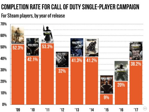 Analysis: Player interest in Call of Duty's campaigns is cratering
