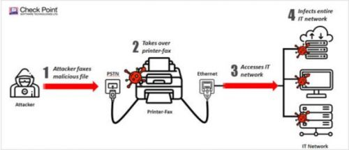 Check Point shows hackers can infiltrate networks via fax machines