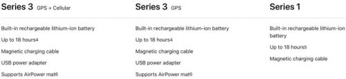 Apple Watch Support in Apple's Upcoming AirPower Mat Limited to Series 3 Models