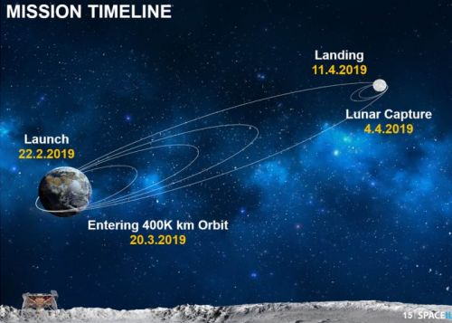 First private moon mission launches in SpaceX rocket