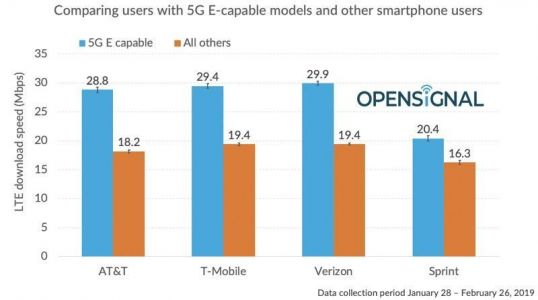 AT&T's 5G E Is Actually Slower Than Some Of The Competition