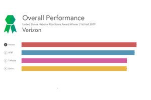 Verizon scoops the best US carrier network title, followed by AT&T, T-Mobile and Sprint