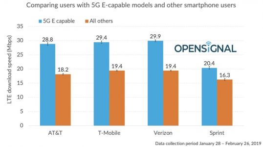 AT&T's '5GE' Service No Faster Than LTE From Verizon and T-Mobile