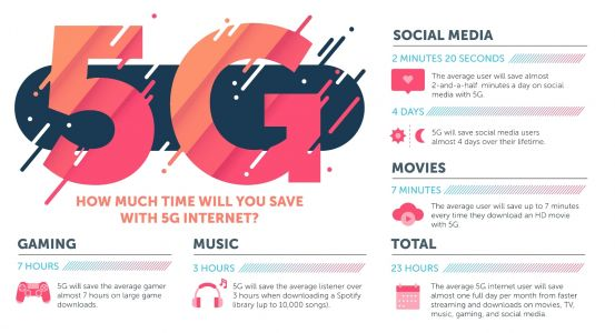 5G Internet Speeds Will Save You A Lot Of Time: Report