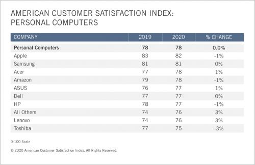 Apple Devices Rank 1 in PC and Tablet Customer Satisfaction in 2020