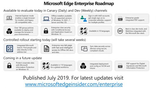 The next version of Microsoft Edge: Enterprise evaluation and roadmap